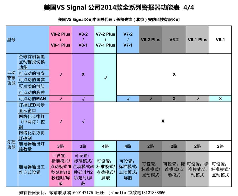 2014款美国VS Signal公司V61 V62 V71 V72 V81 V82及plus增强版警报器功能表